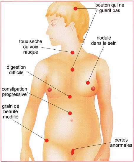 digestion difficile et fatigue